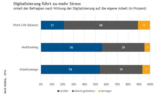 Stress durch zunehmende Digitalisierung